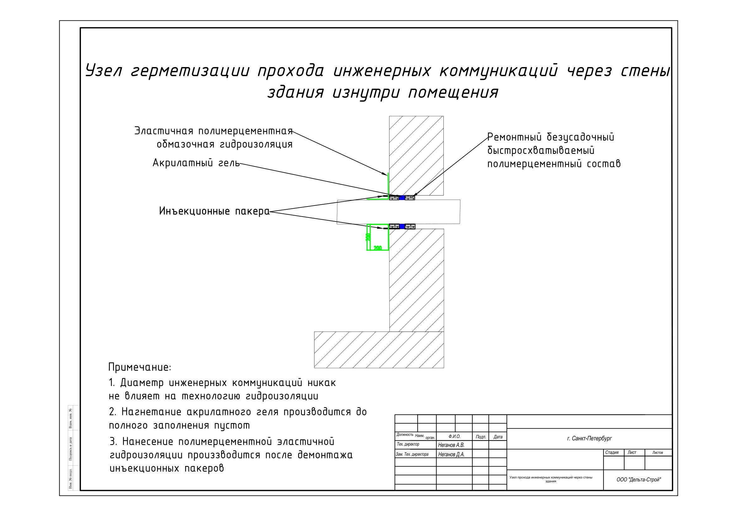 Гидроизоляция вводов инженерных коммуникаций изнутри здания-1