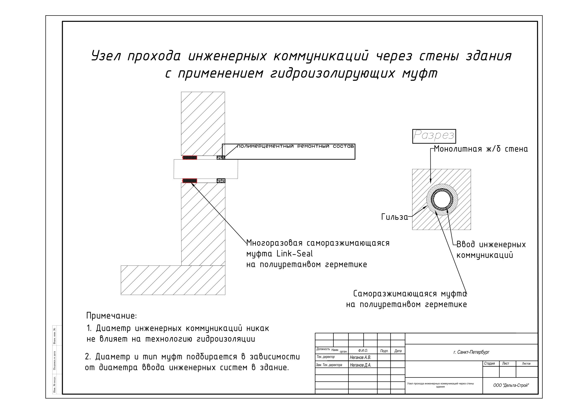 гидроизоляция вводов инженерных коммуникаций с применением муфты-1