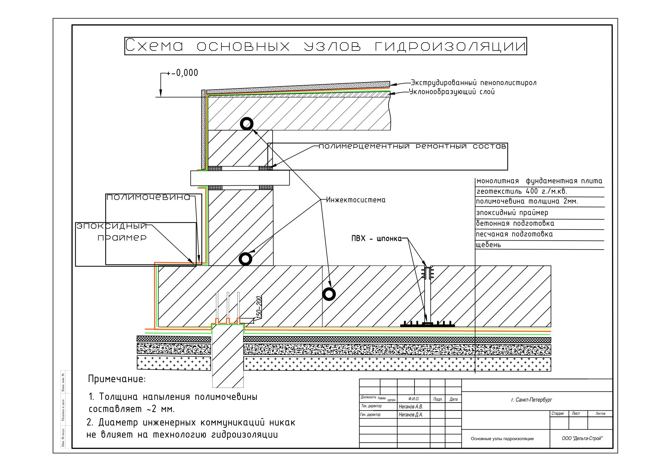 основные узлы гидроизоляции-1