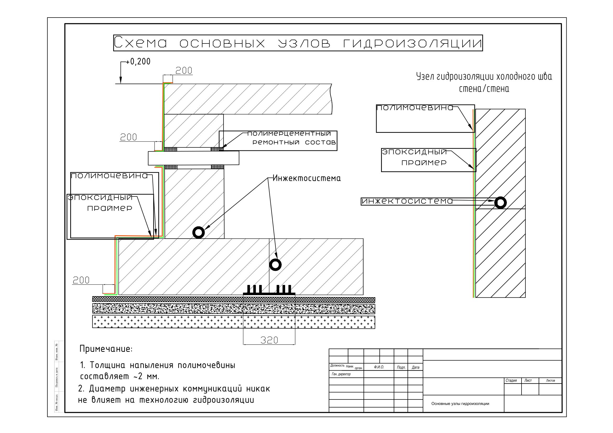основные узлы гидроизоляции с нанесением полимочевины только на поверхность стен-1